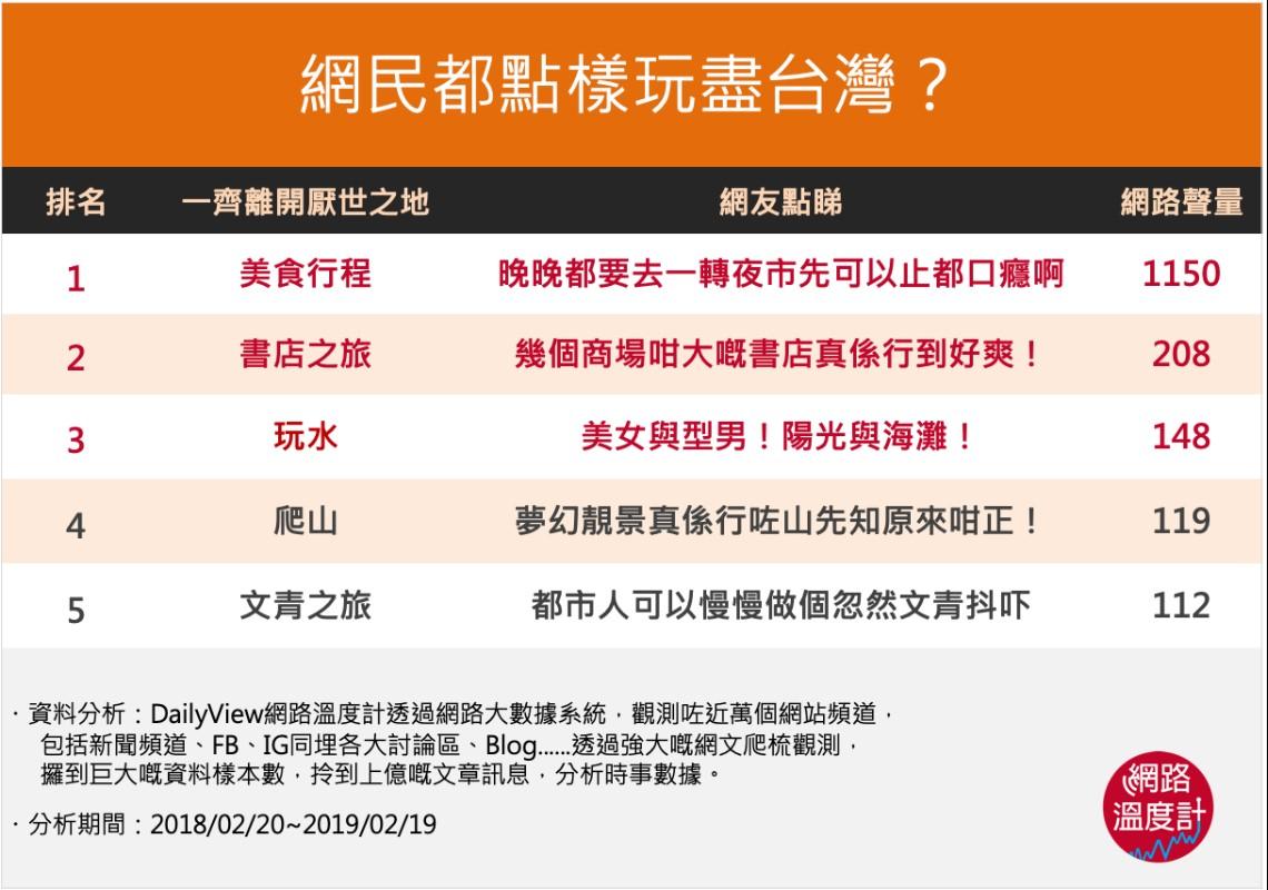 香港去台灣玩