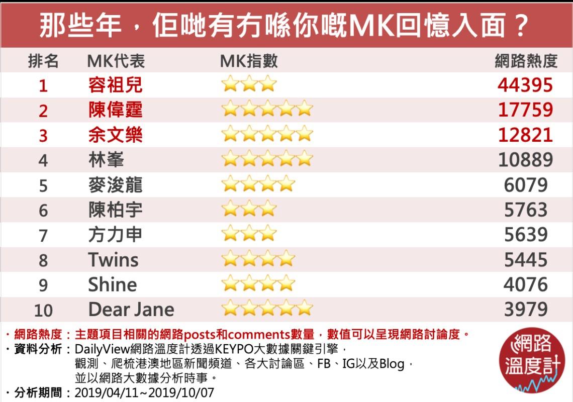 MK排行榜