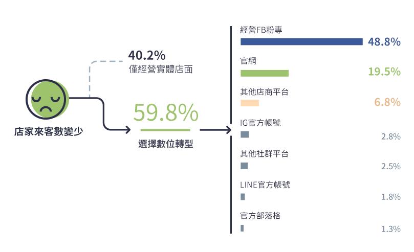 新竹縣店家數位轉型路徑圖